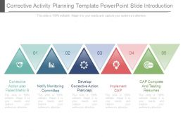 Corrective Activity Planning Template Powerpoint Slide Introduction