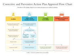 Corrective And Preventive Action Plan Approval Flow Chart