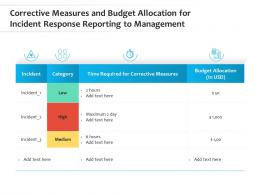Corrective Measures And Budget Allocation For Incident Response Reporting To Management