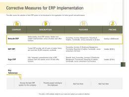 Corrective Measures For ERP Implementation Across Ppt Powerpoint Presentation Model Ideas