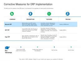 Corrective Measures For ERP Implementation Enterprise Management System EMS Ppt Sample