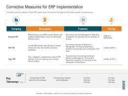 Corrective Measures For ERP Implementation Management Control System MCS Ppt Guidelines