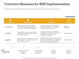 Corrective Measures For Erp Implementation Reporting Ppt Powerpoint Presentation Icon Samples