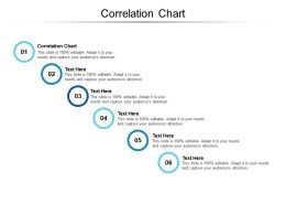 Correlation Chart Ppt Powerpoint Presentation Gallery Infographic Template Cpb