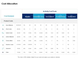 Cost Allocation Analysis Ppt Powerpoint Presentation Ideas Images