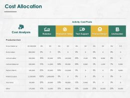 Cost Allocation Analysis Ppt Powerpoint Presentation Inspiration Picture