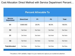 Cost Allocation Direct Method With Service Department Percent Allocable