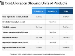Cost Allocation Showing Units Of Products