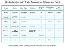 Cost Allocation With Trade Accessories Fittings And Paint