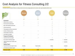 Cost Analysis For Fitness Consulting Lifestyle Analysis Ppt Presentation Topics