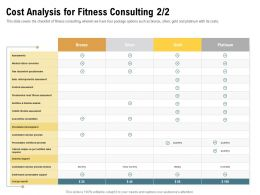Cost Analysis For Fitness Consulting Pain Discomfort Ppt Powerpoint Presentation Infographics Slide