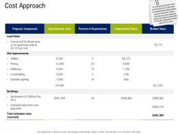Cost Approach Commercial Real Estate Property Management Ppt Layouts Model