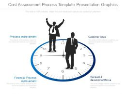Cost Assessment Process Template Presentation Graphics