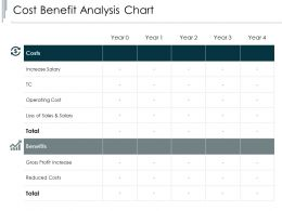 Cost Benefit Analysis Chart Reduced Costs Ppt Powerpoint Presentation Portfolio