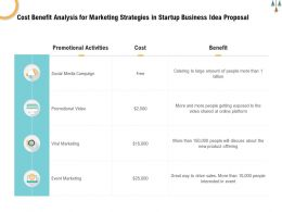 Cost Benefit Analysis For Marketing Strategies In Startup Business Idea Proposal Ppt Icon Sample