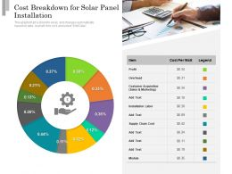 Cost Breakdown For Solar Panel Installation