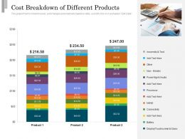 Cost Breakdown Of Different Products