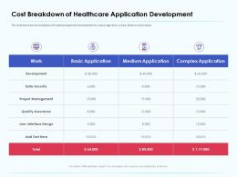 Cost Breakdown Of Healthcare Application Development Assurance Ppt Gallery