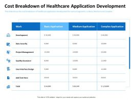 Cost Breakdown Of Healthcare Application Development Interface Design Ppt Summary