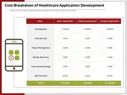 Cost Breakdown Of Healthcare Application Development Ppt Gallery