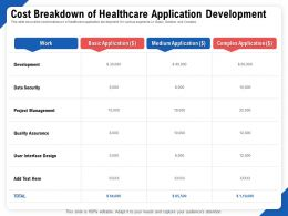 Cost Breakdown Of Healthcare Application Development Security Ppt Ideas