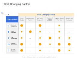 Cost Changing Factors Civil Infrastructure Construction Management Ppt Brochure