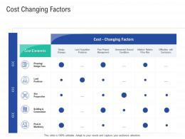 Cost Changing Factors Infrastructure Construction Planning And Management Ppt Graphics