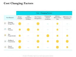 Cost Changing Factors Ppt Powerpoint Presentation Styles Objects