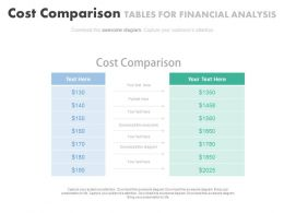 Cost Comparison Tables For Financial Analysis Powerpoint Slides