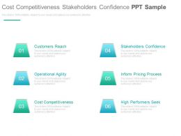 Cost Competitiveness Stakeholders Confidence Ppt Sample