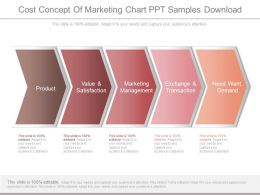 Cost Concept Of Marketing Chart Ppt Samples Download