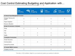 Cost Control Estimating Budgeting And Application With Strategic Planning