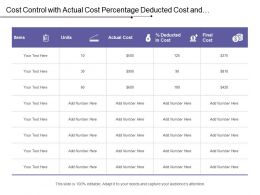Cost Control With Actual Cost Percentage Deducted Cost And Final Cost