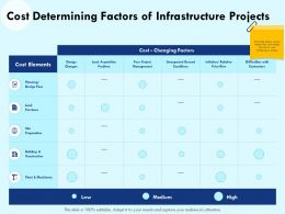 Cost Determining Factors Of Infrastructure Projects Design Fees Ppt Powerpoint Presentation Summary