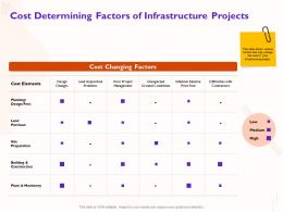 Cost Determining Factors Of Infrastructure Projects Ground Ppt Powerpoint Presentation Slides Example