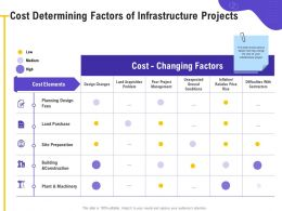Cost Determining Factors Of Infrastructure Projects Land Acquisition Ppt Powerpoint Presentation File Icon