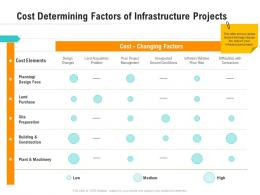 Cost Determining Factors Of Infrastructure Projects Optimizing Business Ppt Pictures