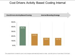 Cost Drivers Activity Based Costing Internal Branding Strategy Cpb