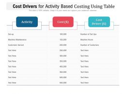 Cost Drivers For Activity Based Costing Using Table