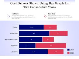 Cost Drivers Shown Using Bar Graph For Two Consecutive Years
