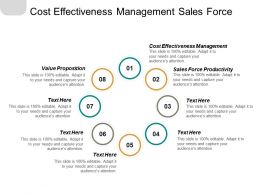 Cost Effectiveness Management Sales Force Productivity Value Proposition Cpb