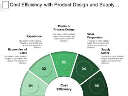 Cost Efficiency With Product Design And Supply Costs