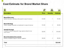 Cost Estimate For Brand Market Share Ppt Powerpoint Presentation Ideas Styles