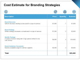 Cost Estimate For Branding Strategies Ppt Powerpoint Presentation Pictures Designs