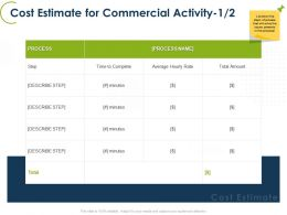 Cost Estimate For Commercial Activity Process Ppt Powerpoint Themes