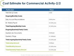 Cost Estimate For Commercial Activity Quarterly Ppt Powerpoint Ideas Deck