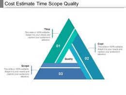 Cost Estimate Time Scope Quality