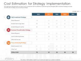 Cost Estimation For Strategy Implementation Automobile Company Ppt Elements