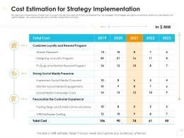 Cost Estimation For Strategy Implementation Case Competition Ppt Summary