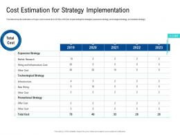 Cost Estimation For Strategy Implementation Poor Network Infrastructure Of A Telecom Company Ppt Themes